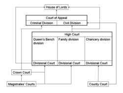 Schematic of court system for England and Wales