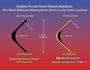 Galileo probe heat shield profile before and after entry. (NASA)